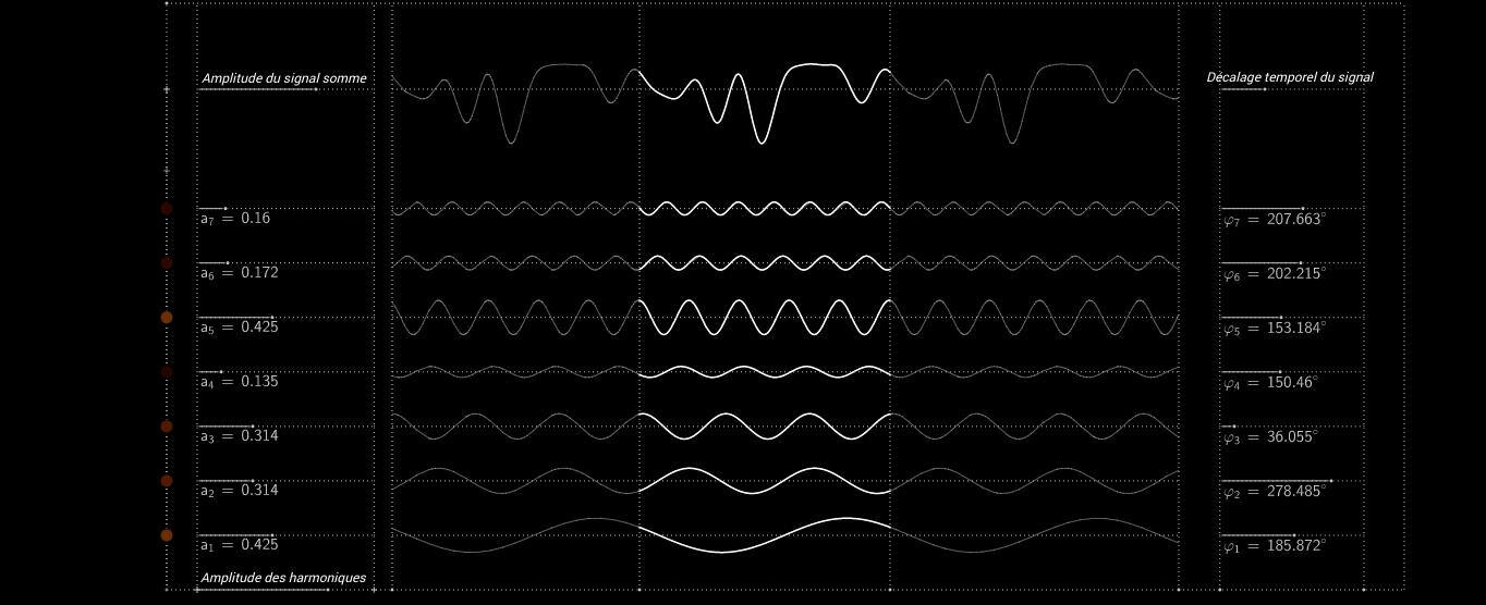 Synthèse de Fourier