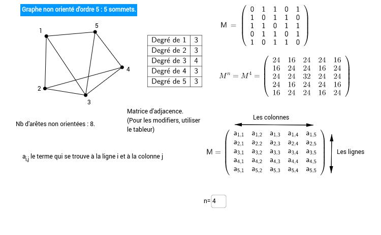 Graphes simples non orientés et sans pondération