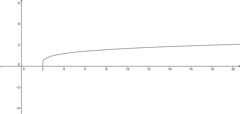Grafica de raiz cuarta