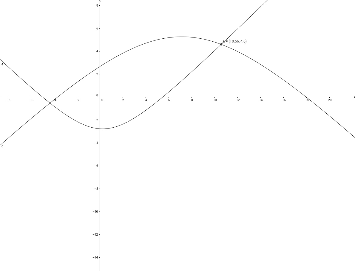 Уравнение 1. Решение уравнения