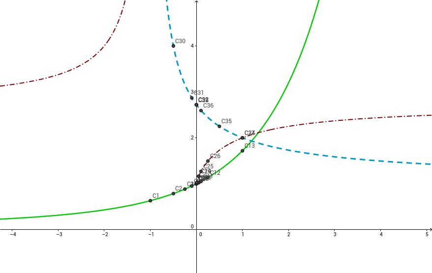 Grafica de tres funciones y limites