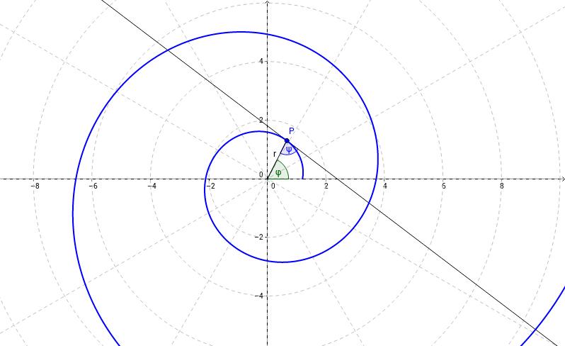 Logarithmische Spirale in Polarform