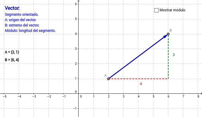 Concepto de vector