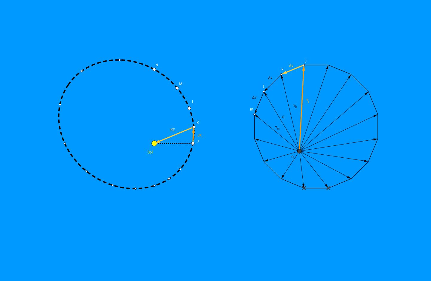 Diagrames de posició i velocitat