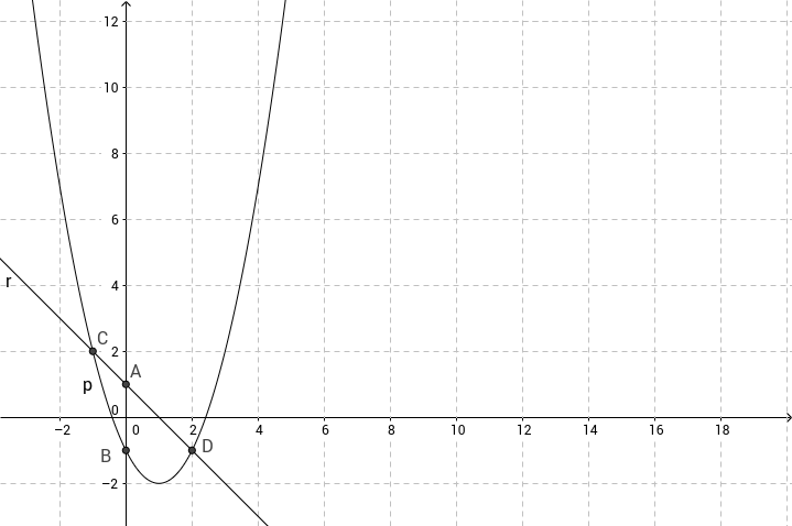 Sistema di secondo grado due equazioni due incognite