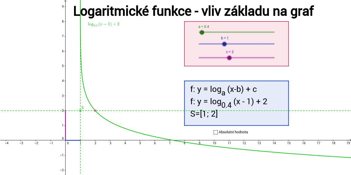 Logaritmické funkce - vliv základu na graf