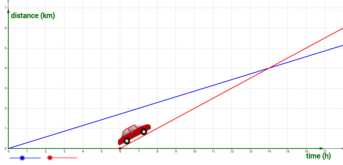 Graphs of Motion 3