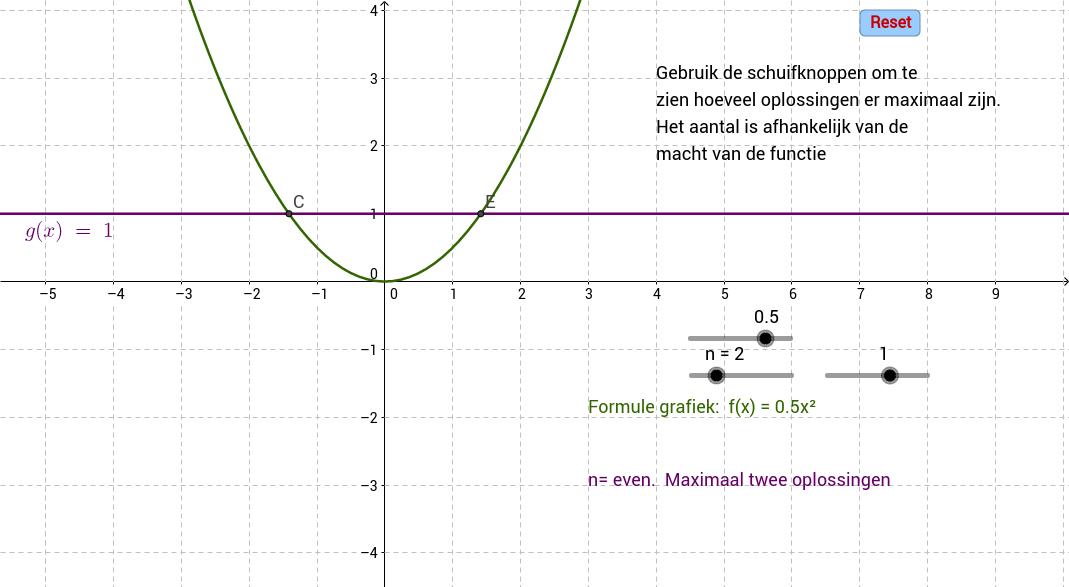 Hogeremachtswortels. Aantal oplossingen vergelijking y=ax^n