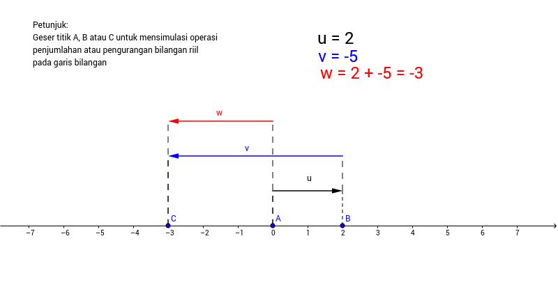 Simulasi penjumlahan atau pengurangan pada garis bilangan geogebra ccuart Choice Image