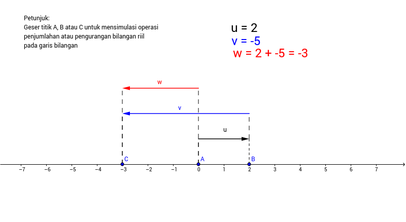 Simulasi penjumlahan atau pengurangan pada garis bilangan geogebra simulasi penjumlahan atau pengurangan pada garis bilangan author muhammad win afgani ccuart Gallery
