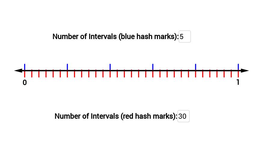 Number Line (0-1) with 2 Sets of Intervals