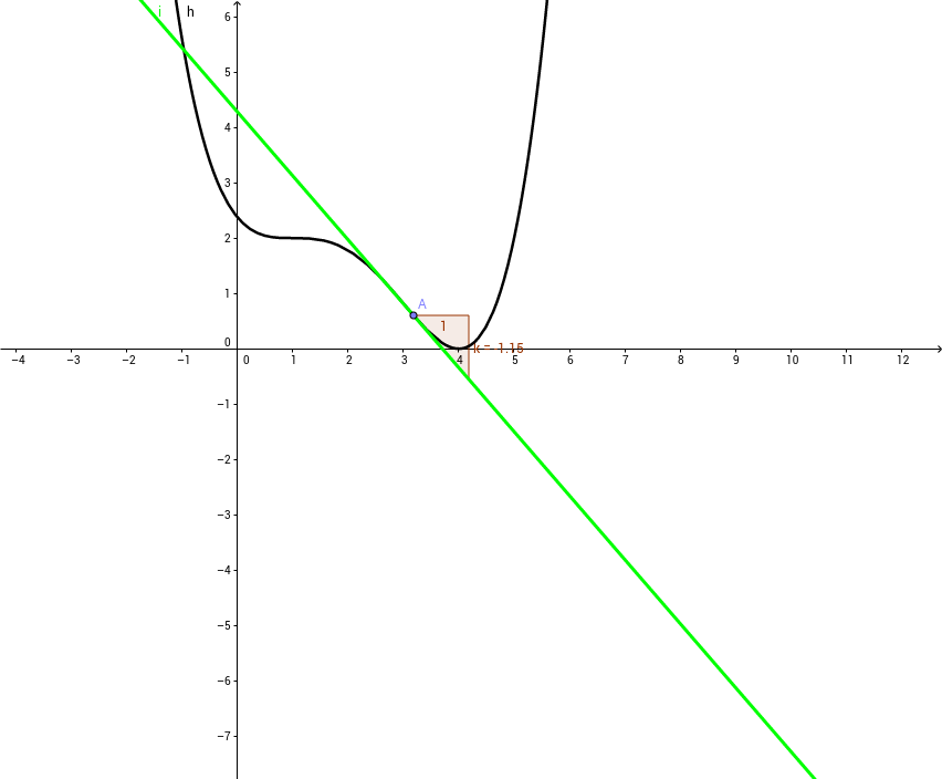 Aufsuchen einer Polynomfunktion 4. Grades