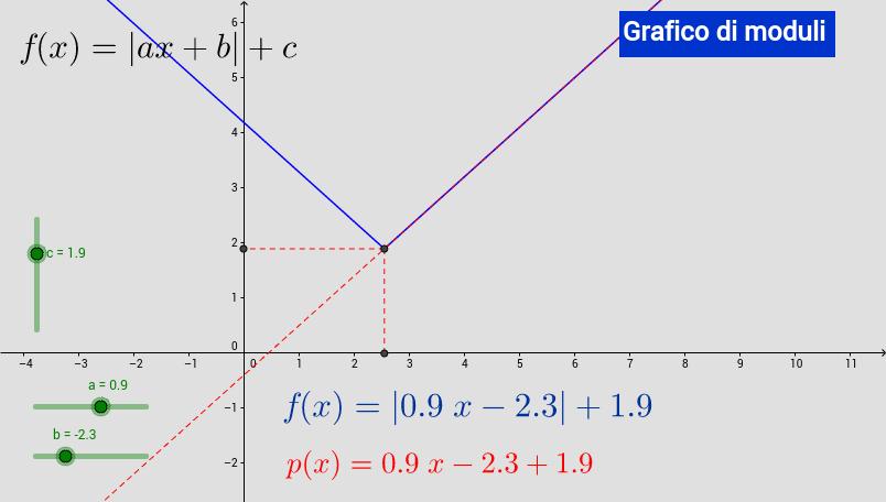 Grafico di un modulo