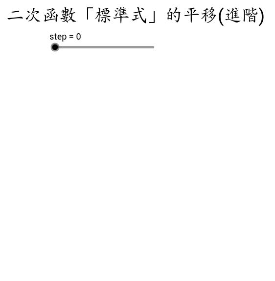 二次函數「標準式」平移(進階)