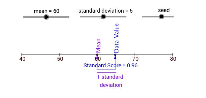 Standard Score Demonstration