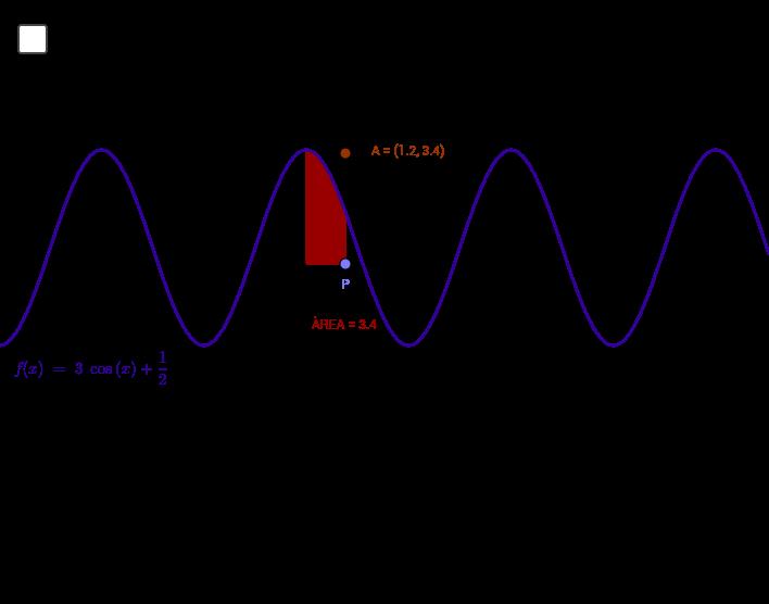 1r Teorema Fonamental del Càlcul Integral