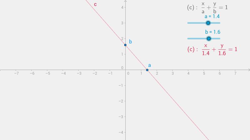 x/a+y/b=1