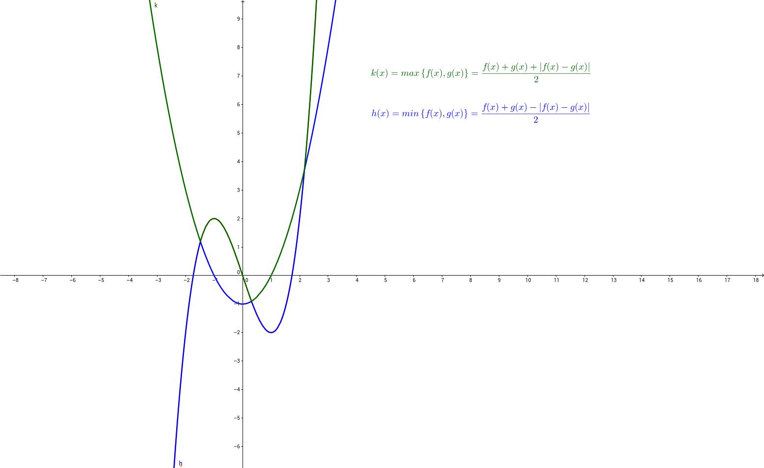 max{f(x),g(x)} 與 min{f(x),g(x)}
