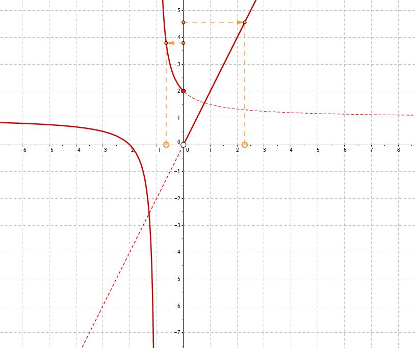 Límte de una función en un punto