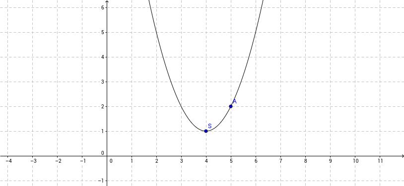 Parabole ft trinome définie par sommet + 2°point(mobile)