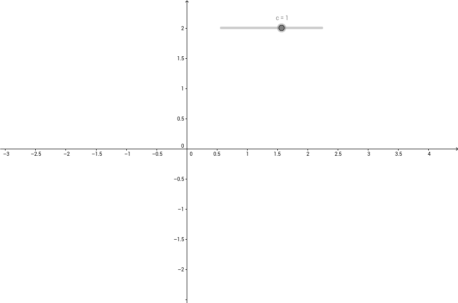 Sample nth root functions and transformations - f(c*x)