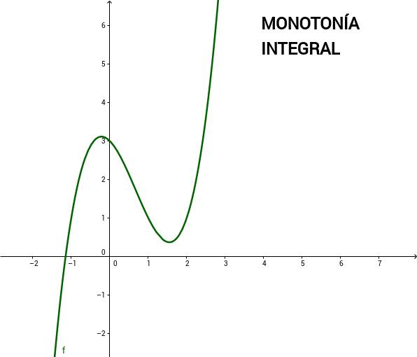Monotonía integral exe