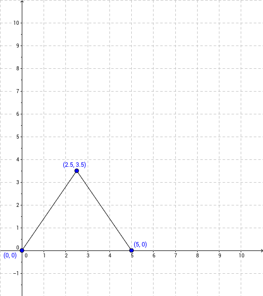 CCGPS AA 6.2.3 Example 2