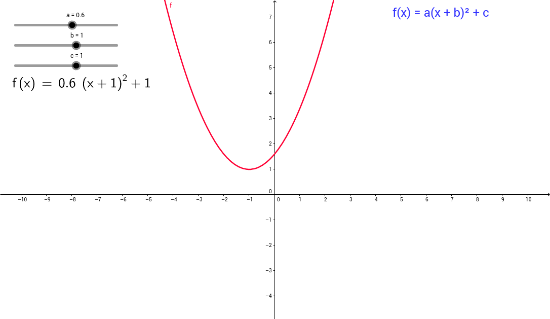 Completed square form of quadratic functions