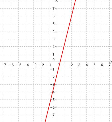 f(x)-æfing