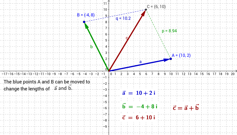Vector Addition of Two Vectors