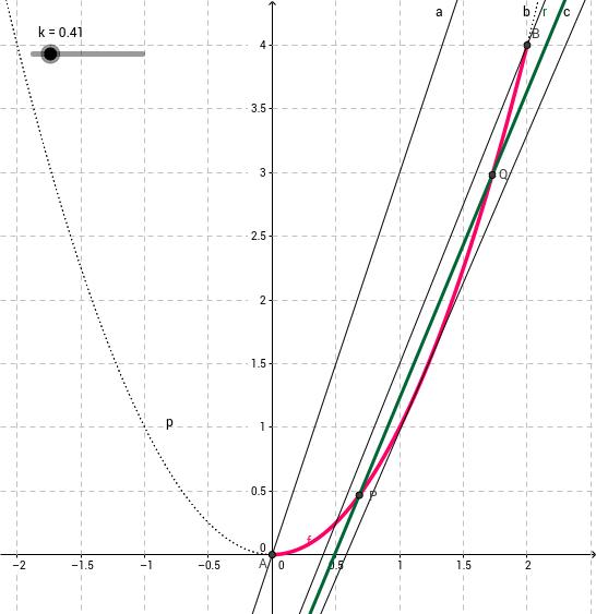 Equazioni parametriche: es. n. 2