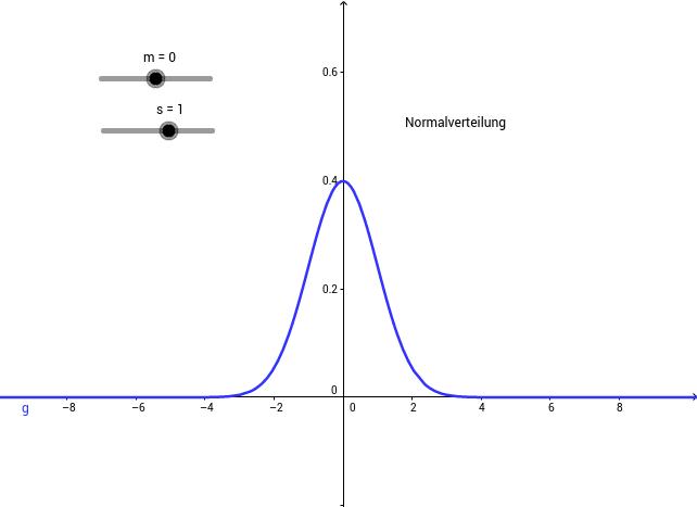 (Standardisierte) Normalverteilung