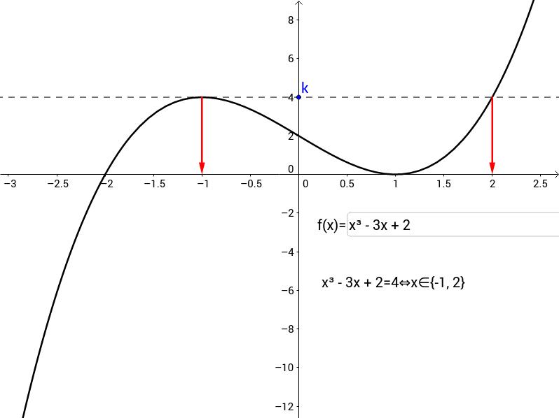 Résolution graphique d'une équation f(x)=k [Bijection]