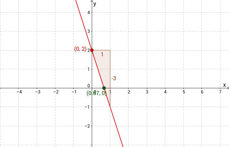 Funcions lineals, perpendiculars i paral·leles.