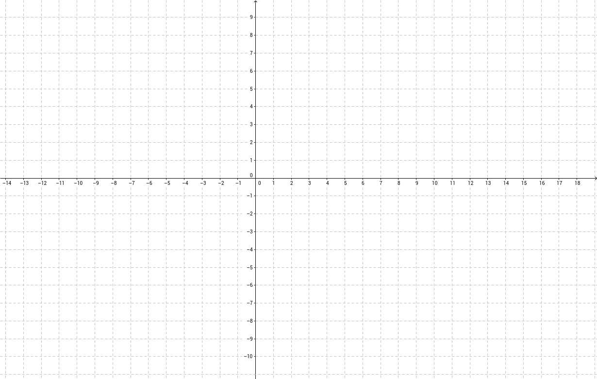 Elementaire functies deel 2