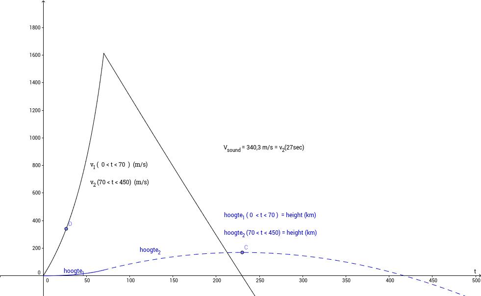 V-2 rocket: Edwards & Penney problem 4