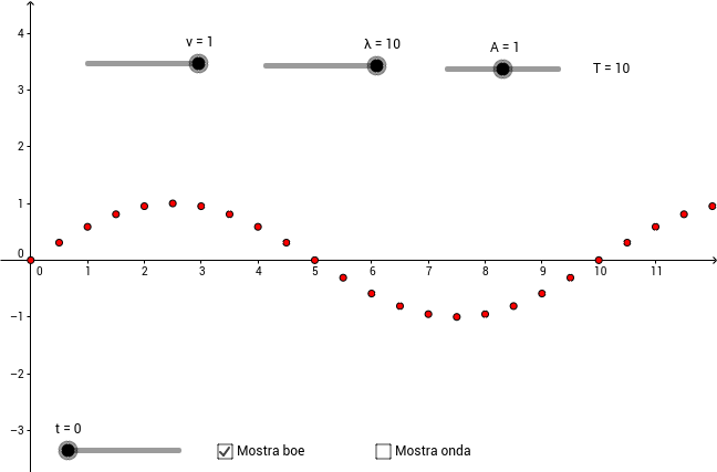 Onda sinusoidale in un mezzo non dispersivo