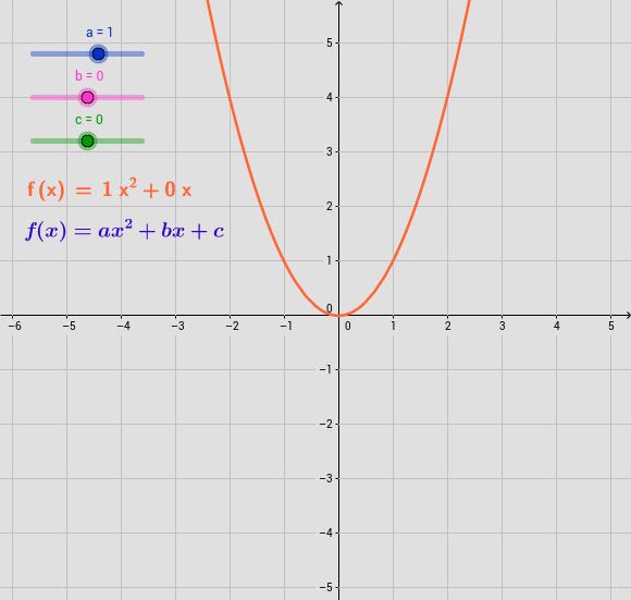 Efectos de los parámetros de la función cuadrática