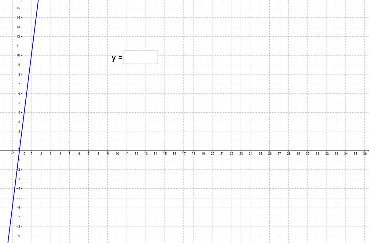 Funktionsgleichungen erkennen, Teil 3