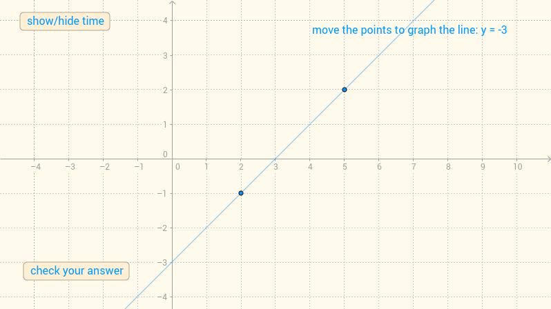 graph the line-1