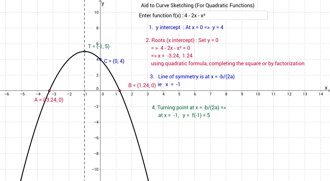 Sketching Curve of Quadratic Functions