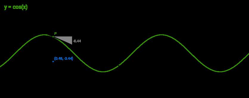 Afgeleide van de cosinus-functie