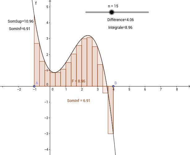 Calcule d'intégrale d'une fonction