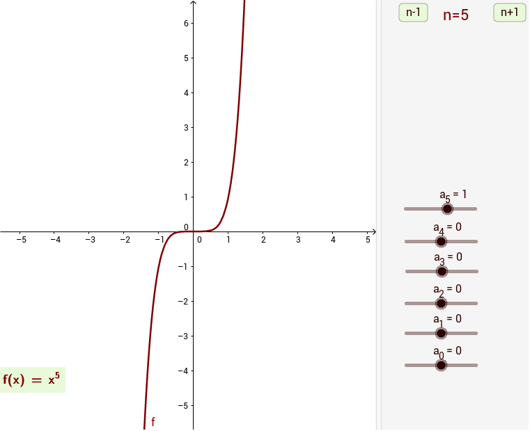 The end behavior of a polynomial function - GeoGebra