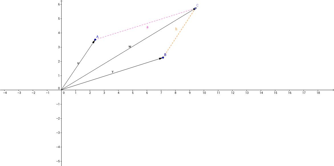 Suma de dos vectores por el método del polígono