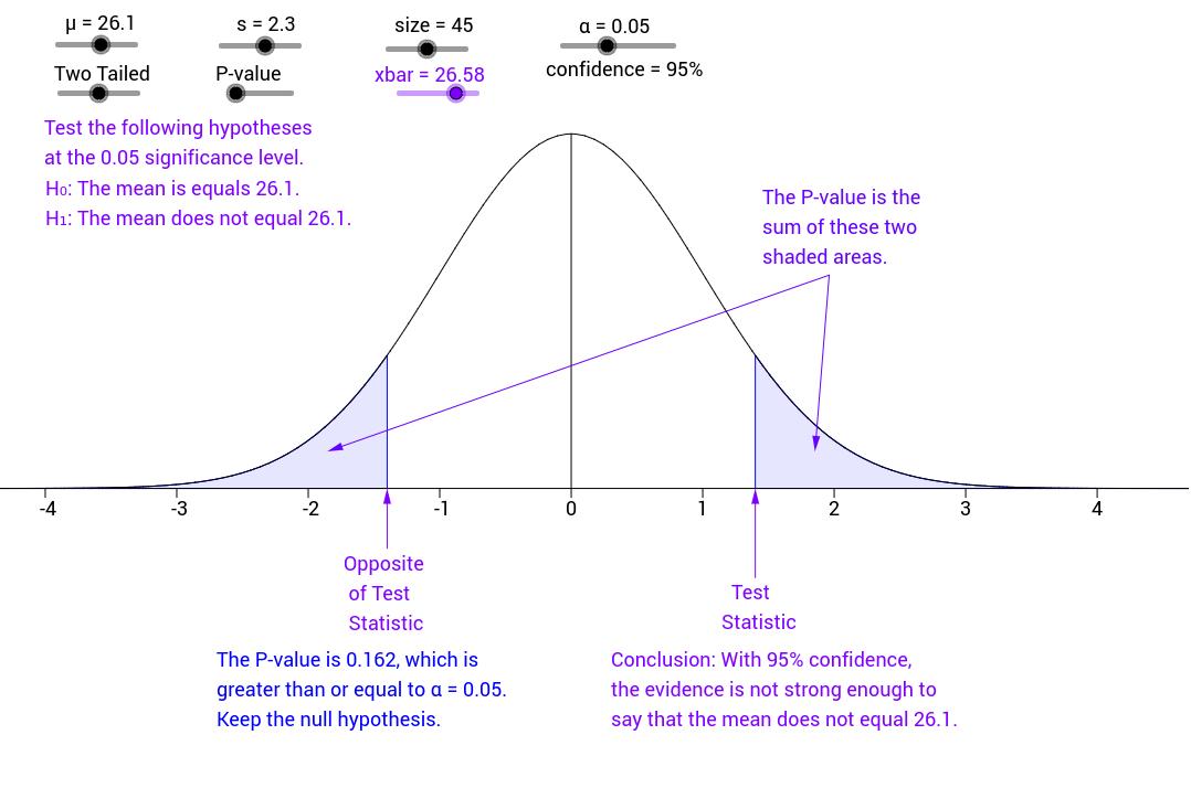 Hypothesis Testing GeoGebraBook – Hypothesis Testing Worksheet