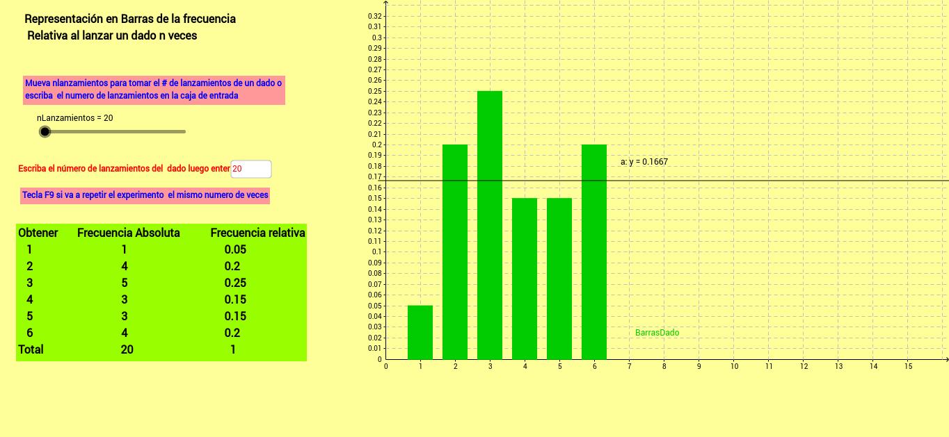 Gráfico frecuencia relativa lanzar Dado  n veces