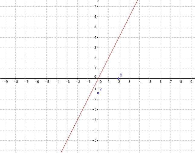 Odczytywanie wartości funkcji lub argumentu