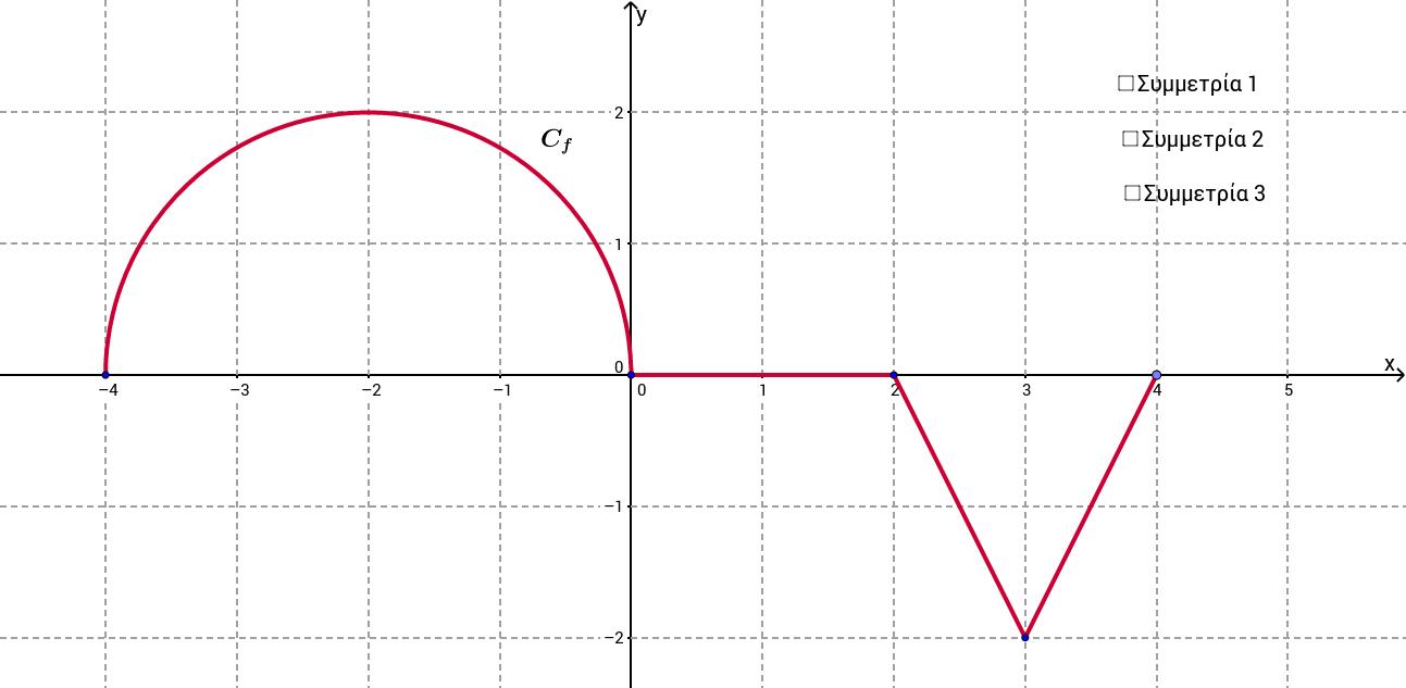 Συμμετρίες δύο συναρτήσεων