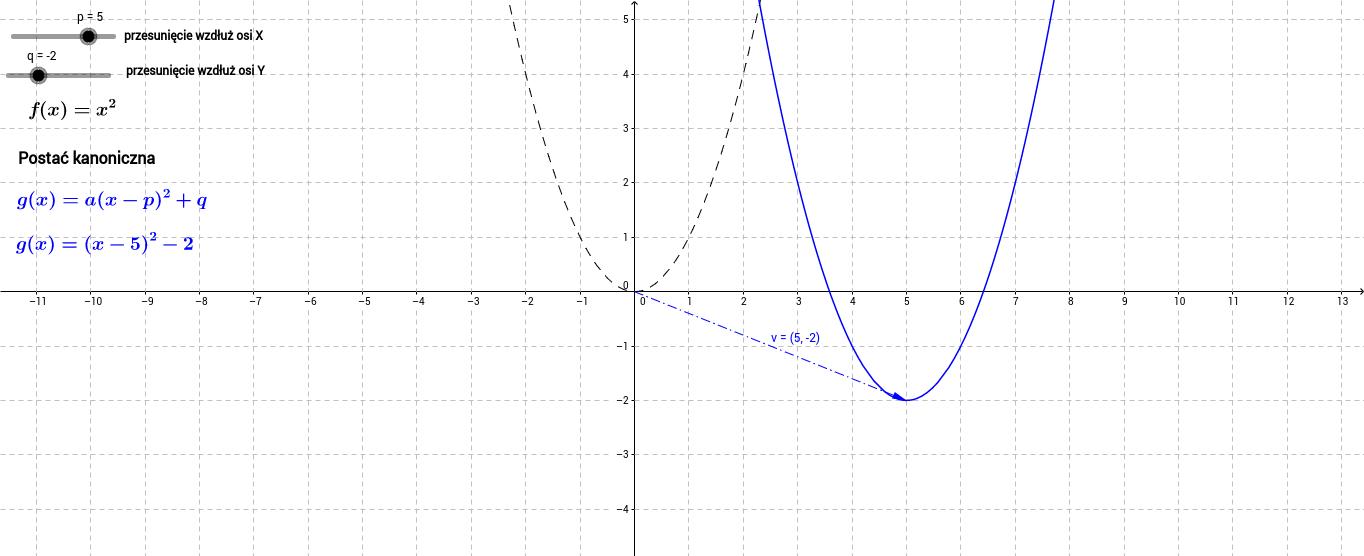 Przesunięcie wykresu funkcji kwadratowej